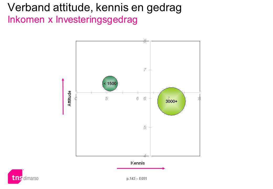 Verband attitude, kennis en gedrag Inkomen x Elektriciteitsverbruik