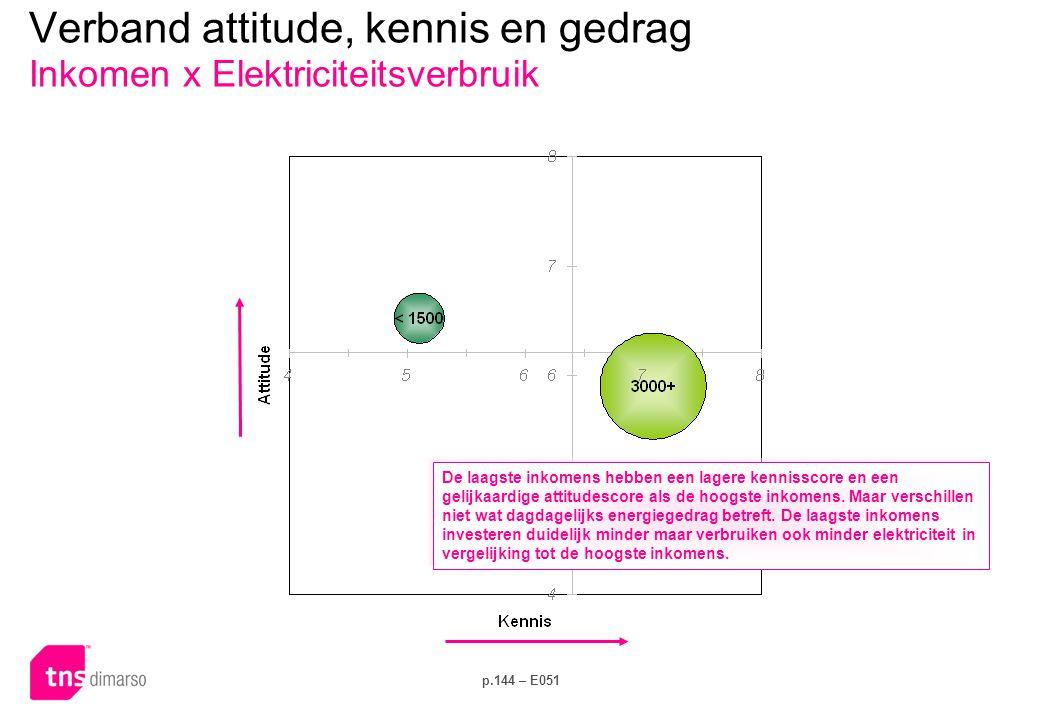 Verband attitude, kennis en gedrag Opleidingsniveau OP x Dagelijks gedrag