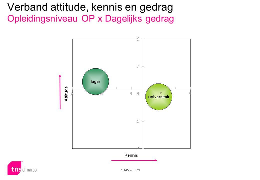 Verband attitude, kennis en gedrag Opleidingsniveau OP x Investeringsgedrag