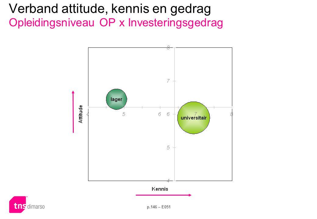 Verband attitude, kennis en gedrag Opleidingsniveau OP x Elektriciteitsverbruik