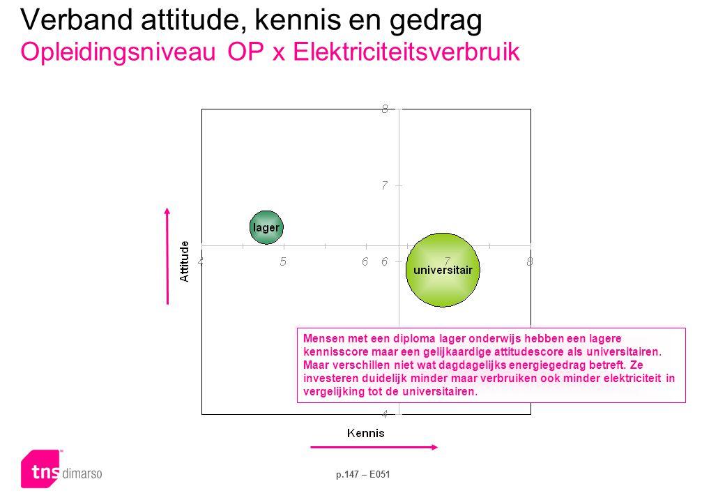 Verband attitude, kennis en gedrag Netbeheerder x Dagelijks gedrag