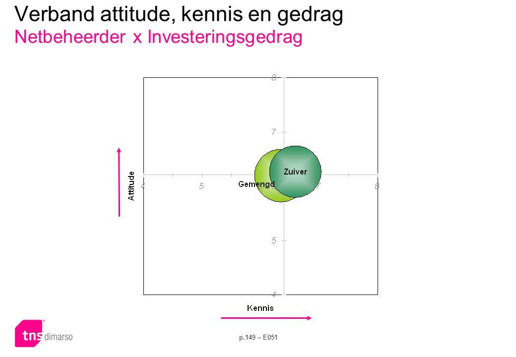 Verband attitude, kennis en gedrag Netbeheerder x Elektriciteitsverbruik