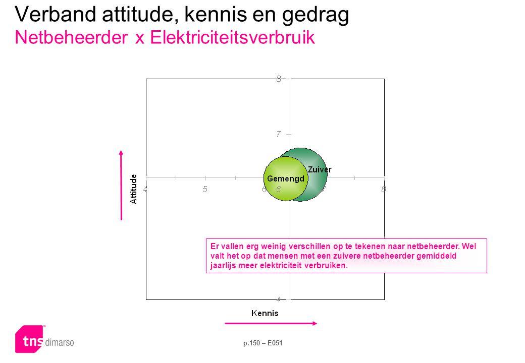 Verband attitude, kennis en gedrag Isolatiescore x Dagelijks gedrag