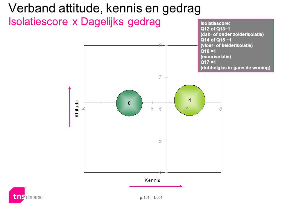 Verband attitude, kennis en gedrag Isolatiescore x Investeringsgedrag