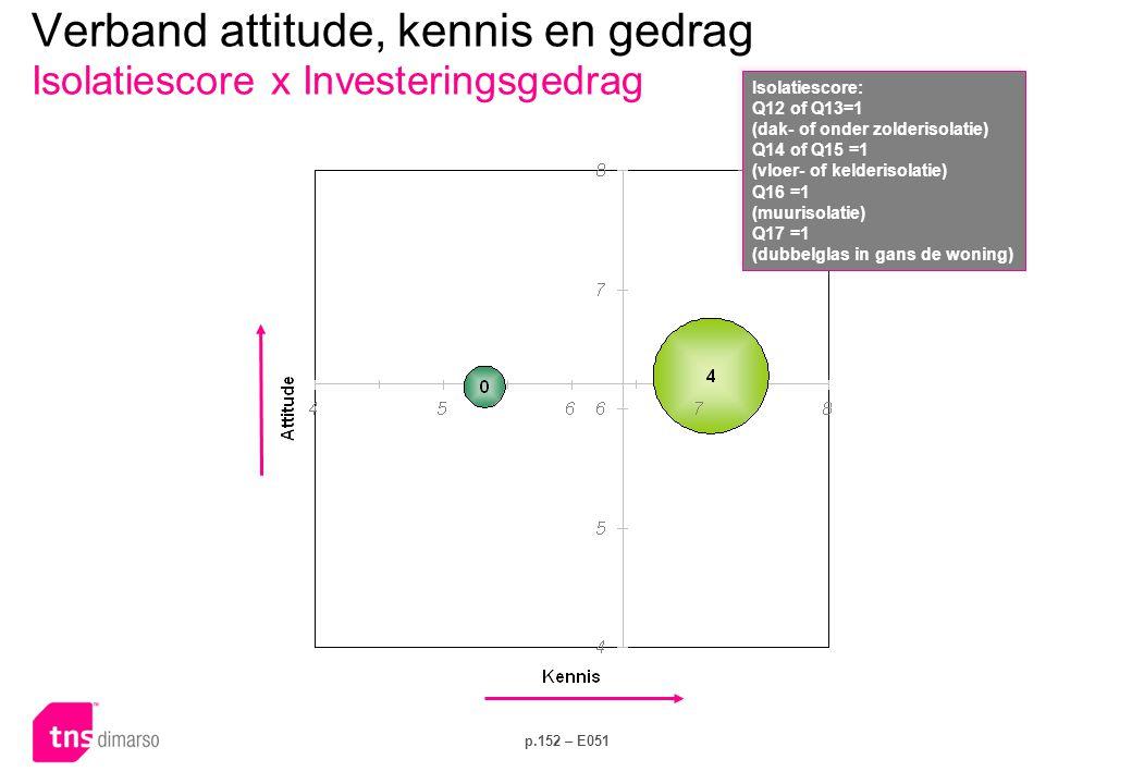 Verband attitude, kennis en gedrag Isolatiescore x Elektriciteitsverbruik