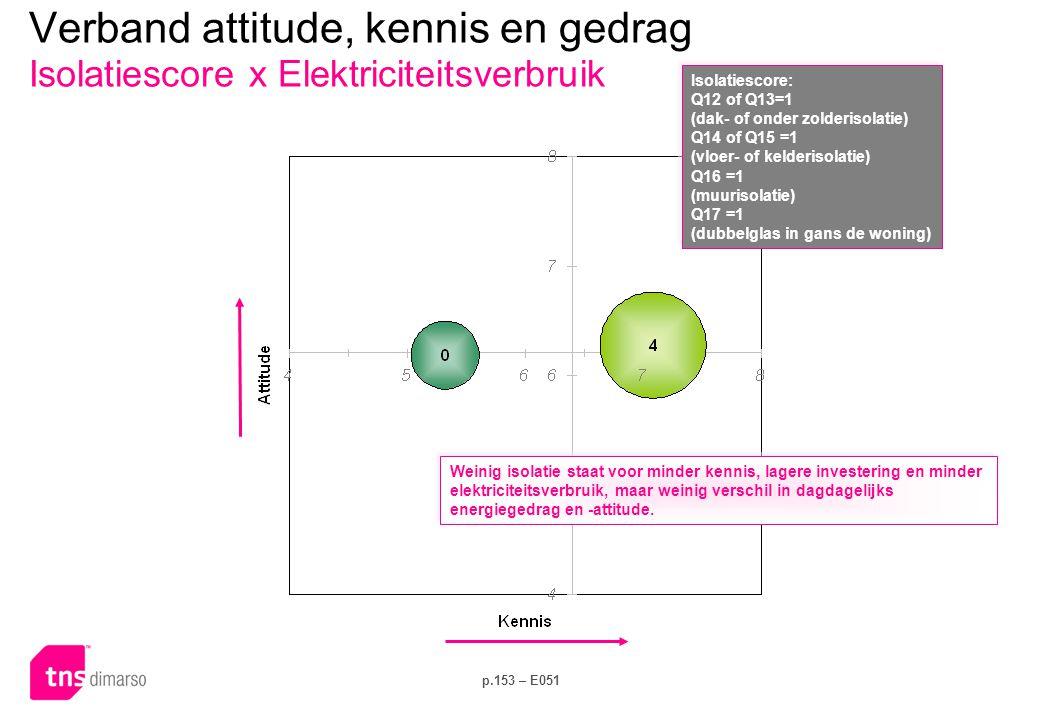 Verband attitude, kennis en gedrag Leeftijd x Dagelijks gedrag