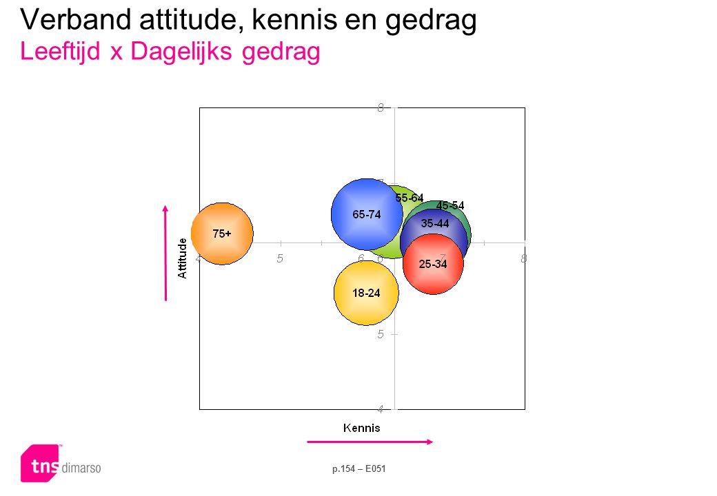 Verband attitude, kennis en gedrag Leeftijd x Investeringsgedrag