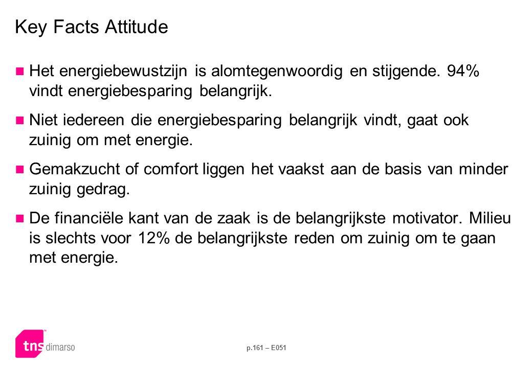 Key Facts Kennis Naast de attitude is op de meeste vlakken ook de kennis over energiebesparing gestegen.