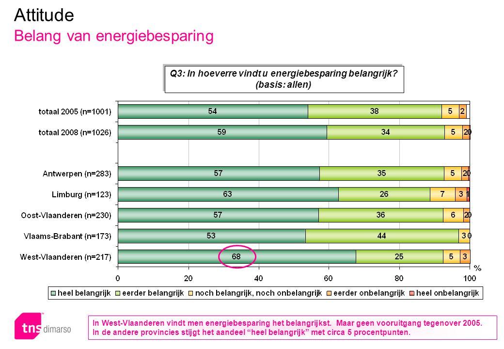 Attitude Belang van energiebesparing