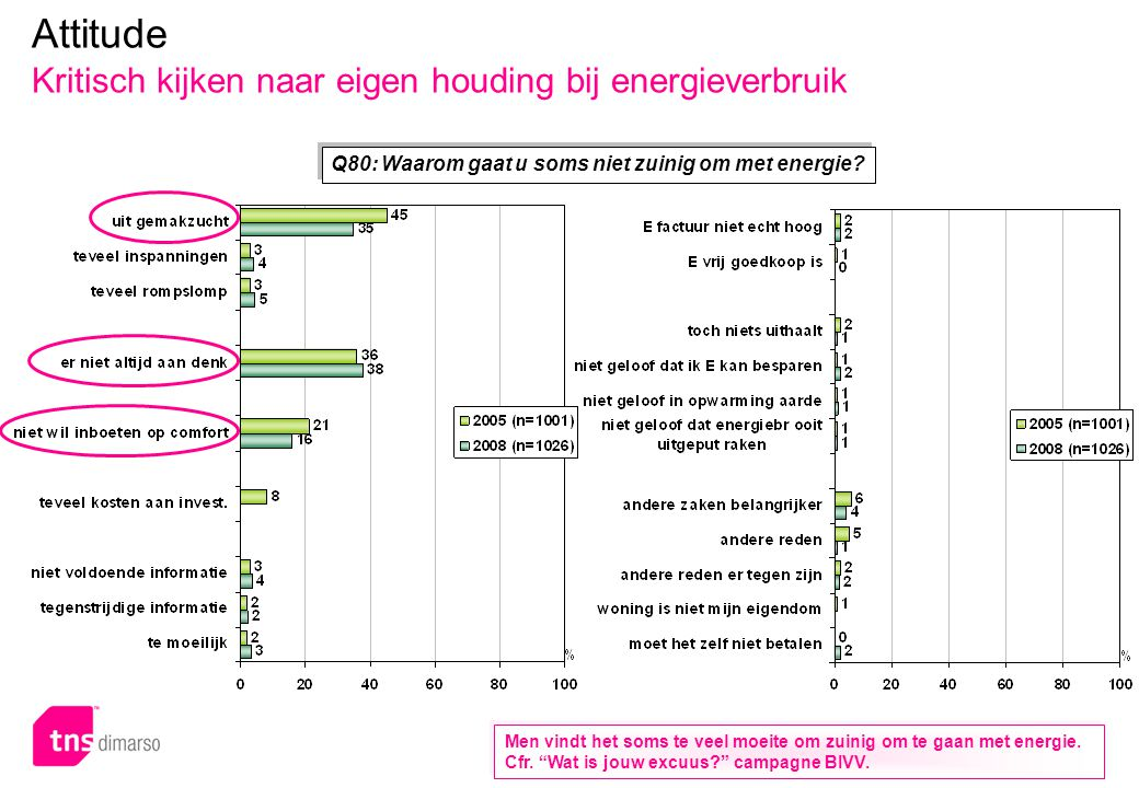 Key Facts Attitude Het energiebewustzijn is alomtegenwoordig en stijgende. 94% vindt energiebesparing belangrijk.