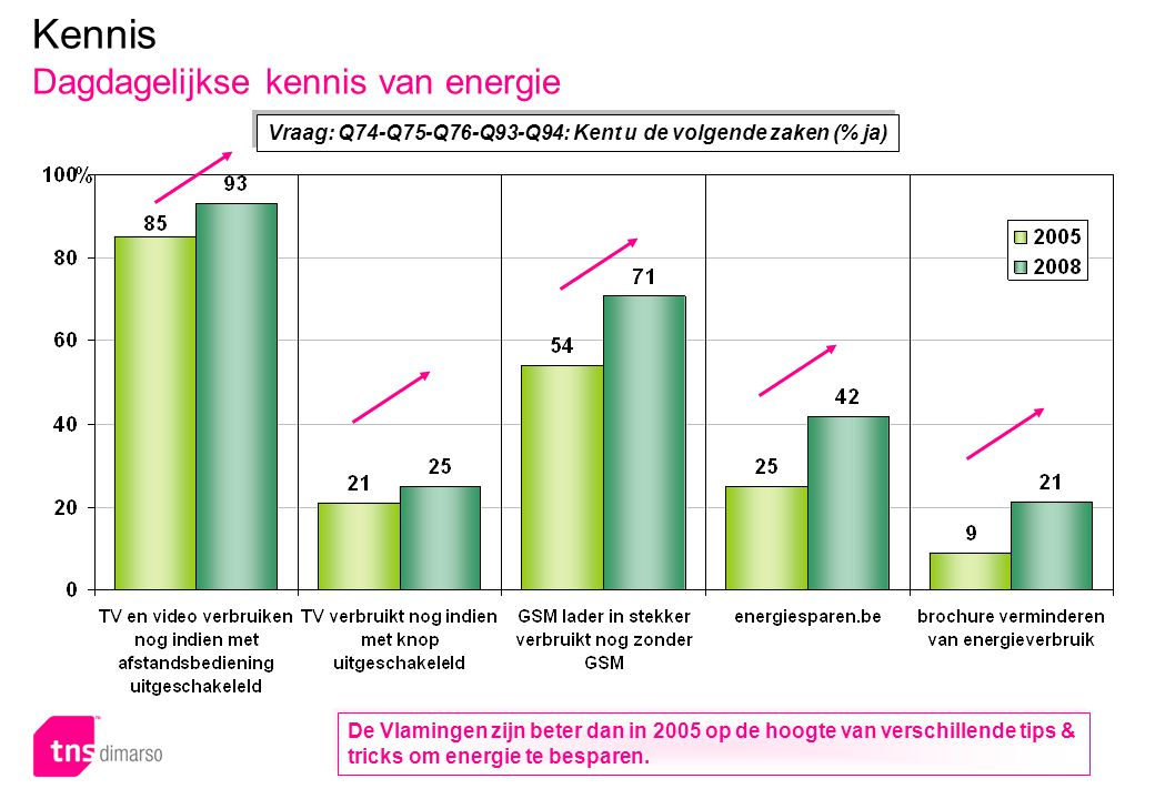 Kennis Dagdagelijkse kennis van energie