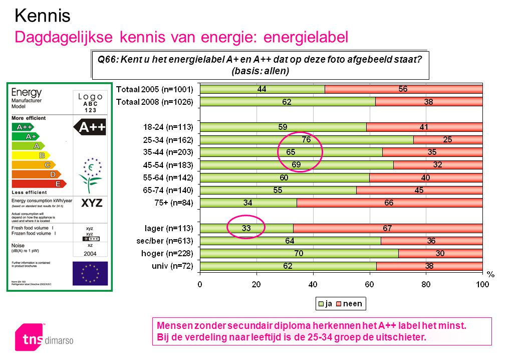 Kennis Dagdagelijkse kennis van energie: energielabel