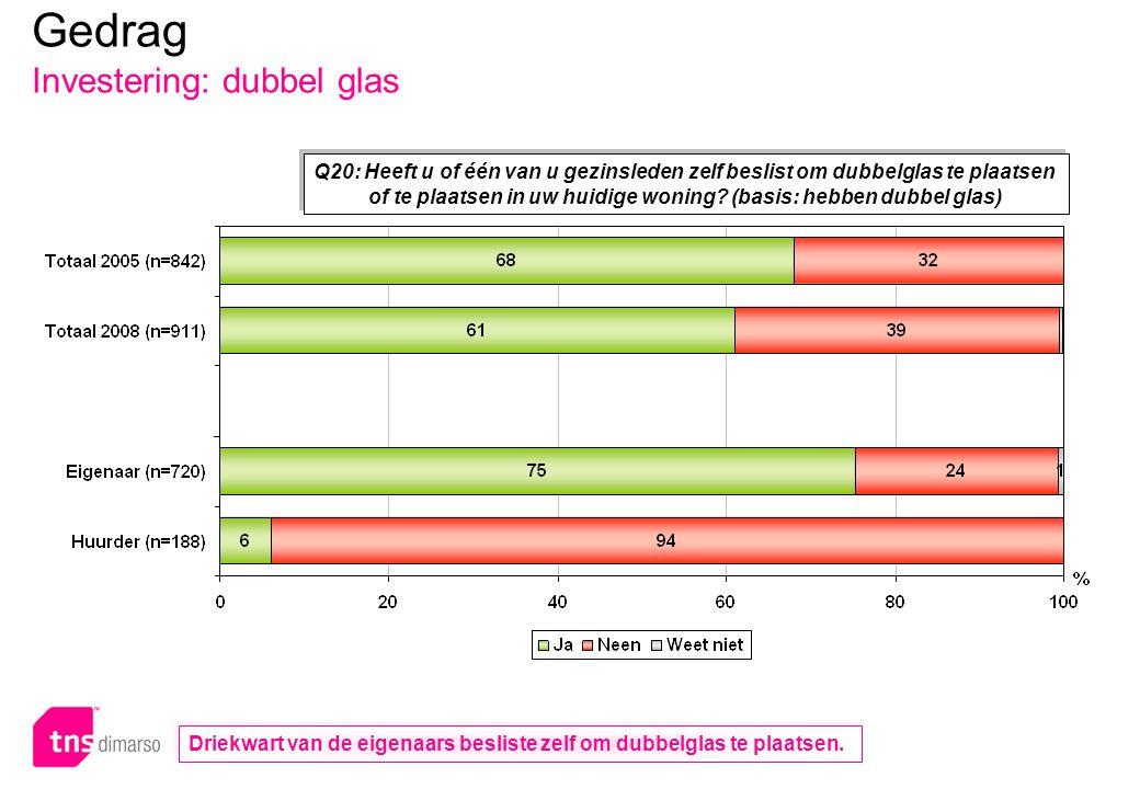 Gedrag Investering: dubbel glas