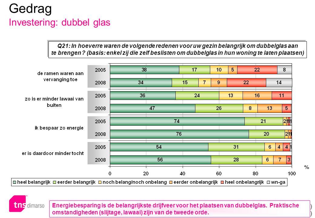 Gedrag Investering: aanbrengen dubbel glas naar leeftijd en actie