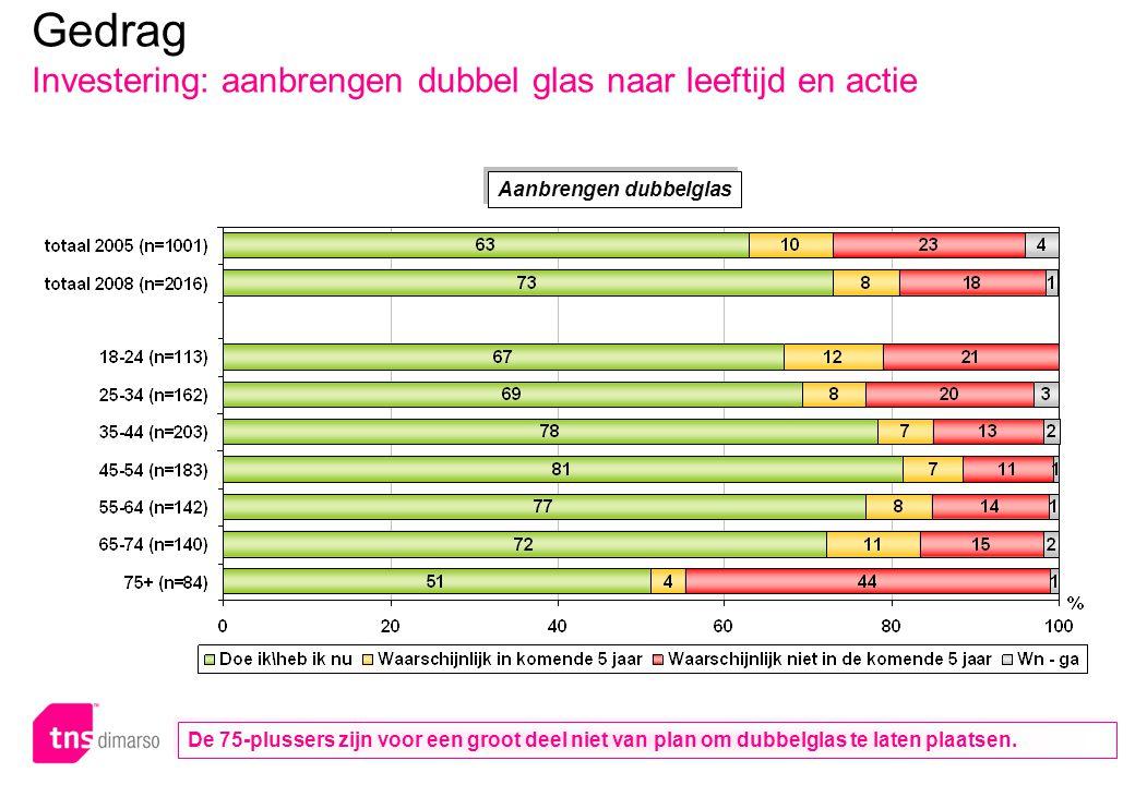 Gedrag Investering: energiebesparende maatregelen naar actie