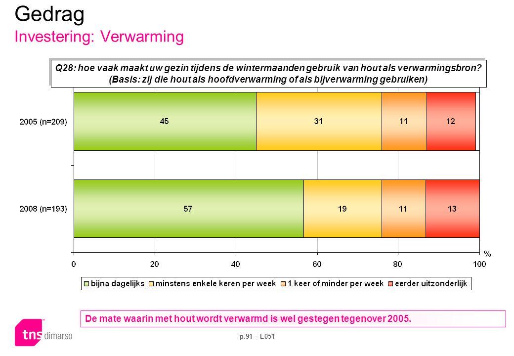 Gedrag Investering: Verwarming