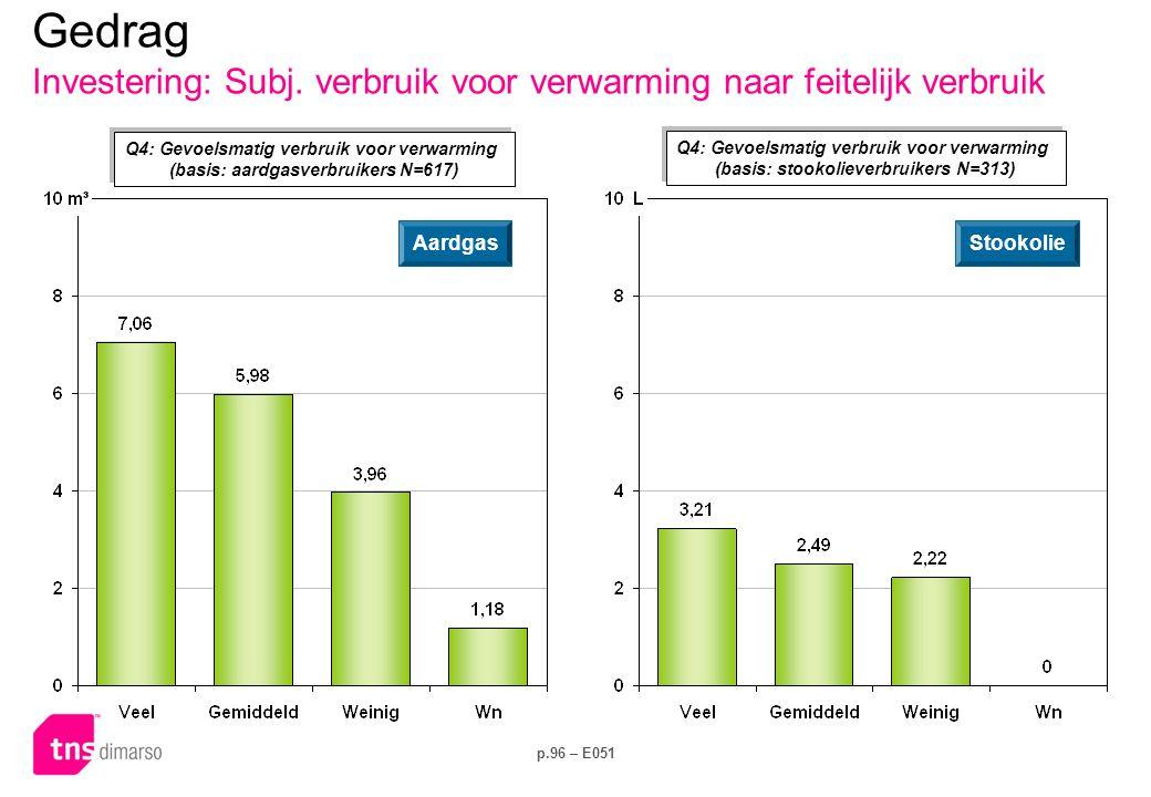 Gedrag Investering: Ventilatie en koeling