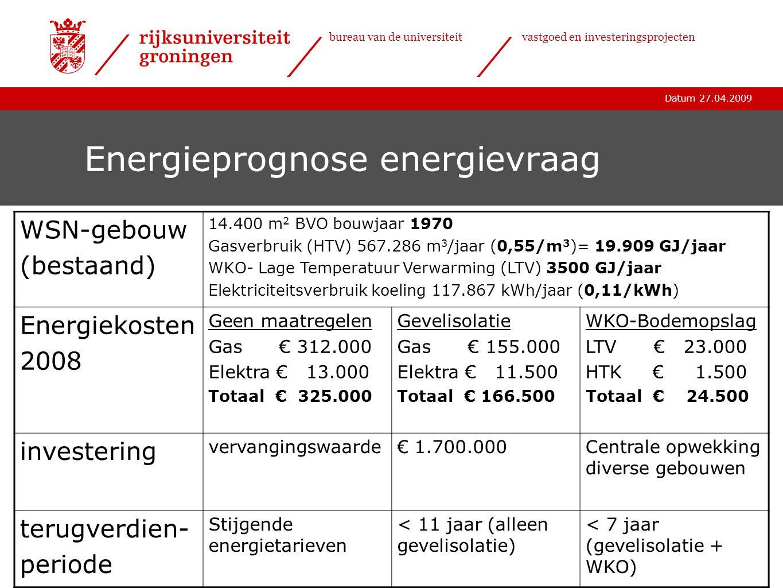 Energieprognose energievraag