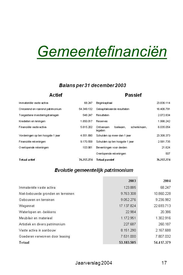 Gemeentefinanciën Balans per 31 december 2003 Jaarverslag 2004