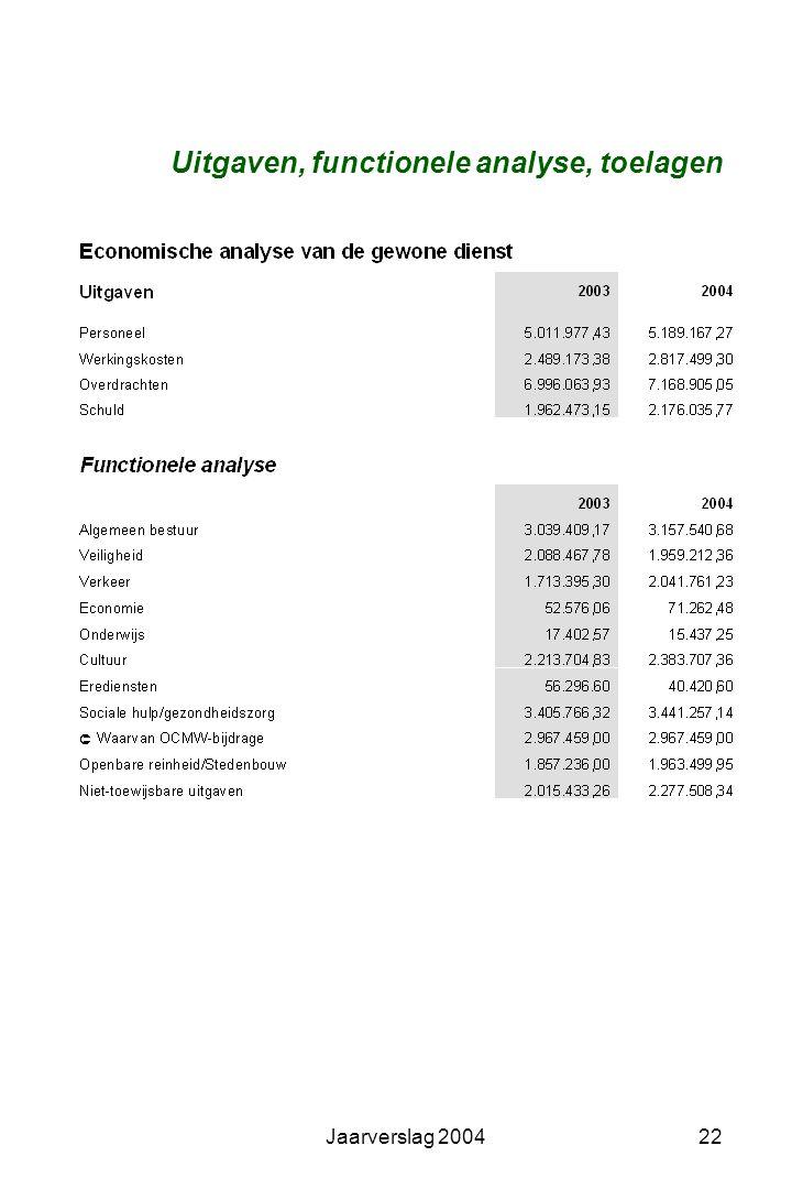 Uitgaven, functionele analyse, toelagen