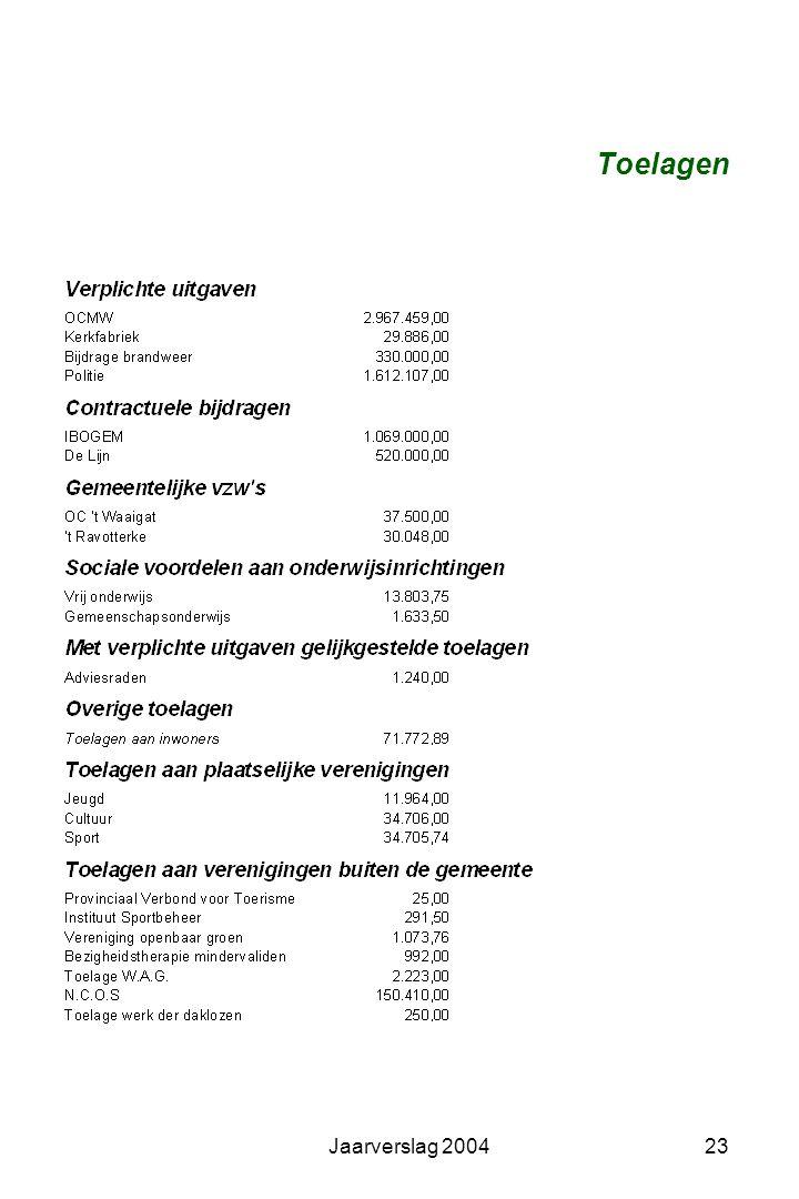 Toelagen Jaarverslag 2004