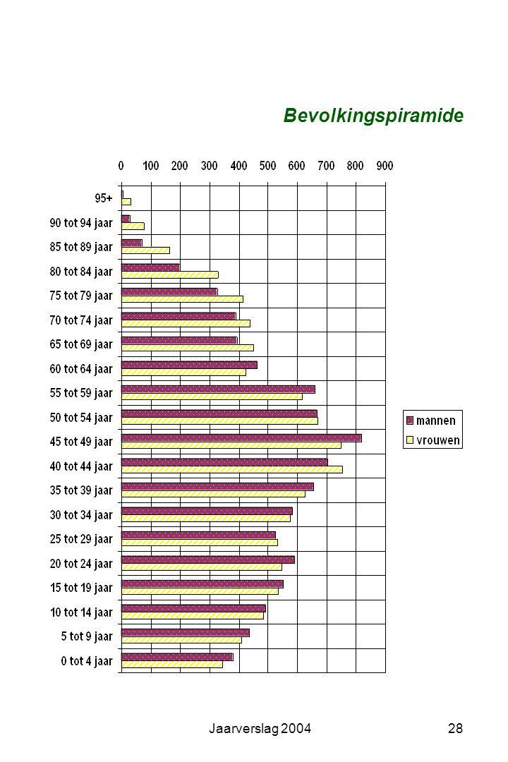 Bevolkingspiramide Jaarverslag 2004