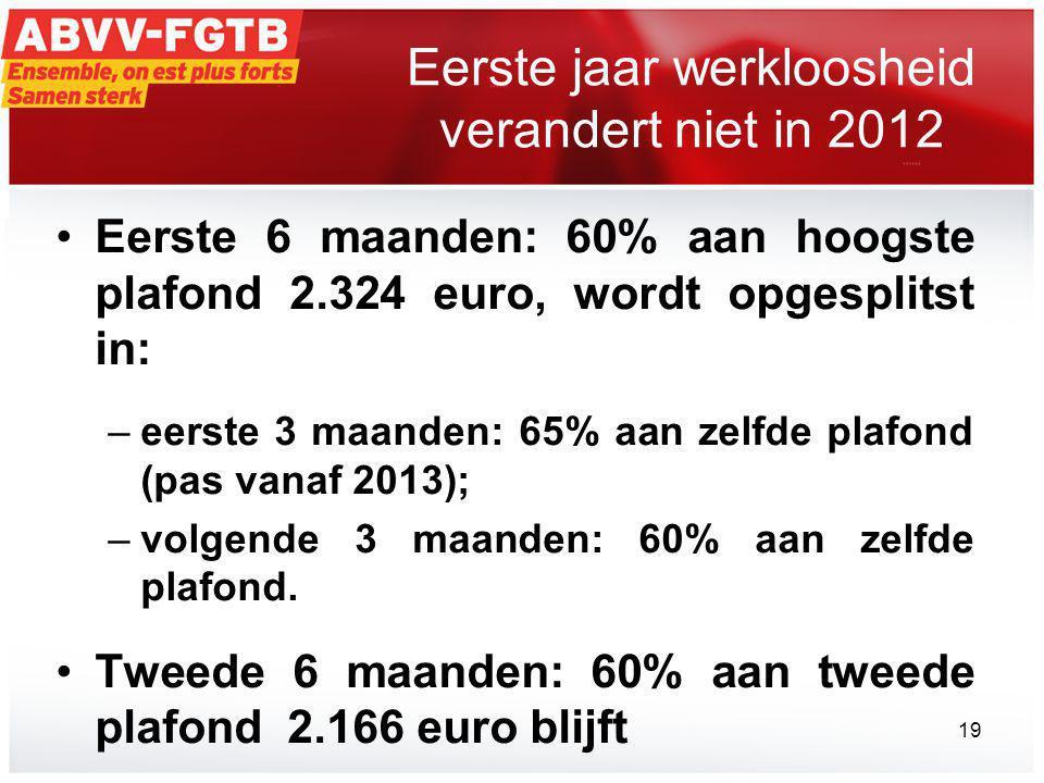Eerste jaar werkloosheid verandert niet in 2012