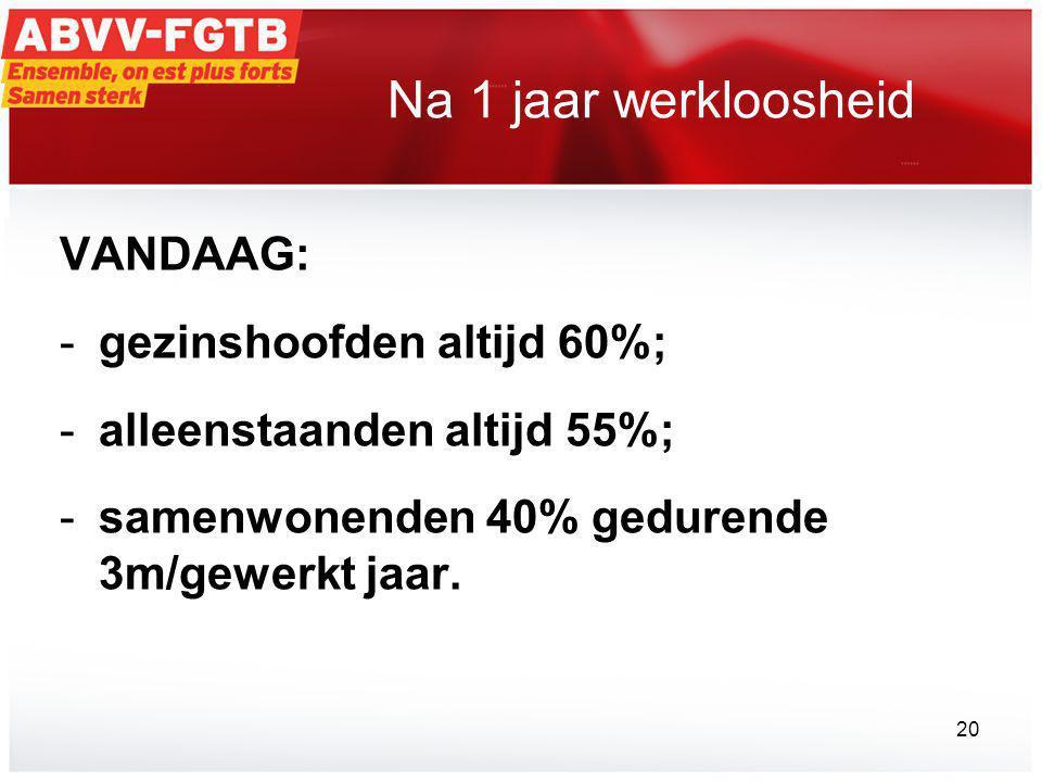 Na 1 jaar werkloosheid VANDAAG: gezinshoofden altijd 60%;