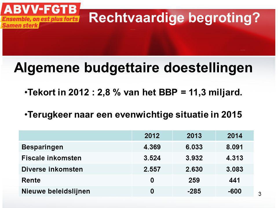 Rechtvaardige begroting