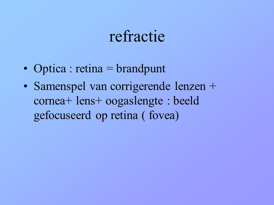 refractie Optica : retina = brandpunt