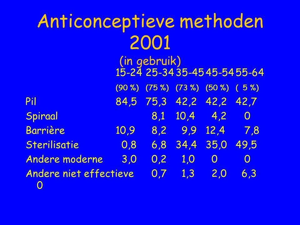 Anticonceptieve methoden 2001 (in gebruik)