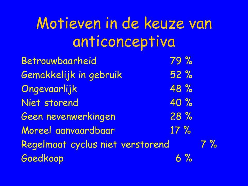 Motieven in de keuze van anticonceptiva
