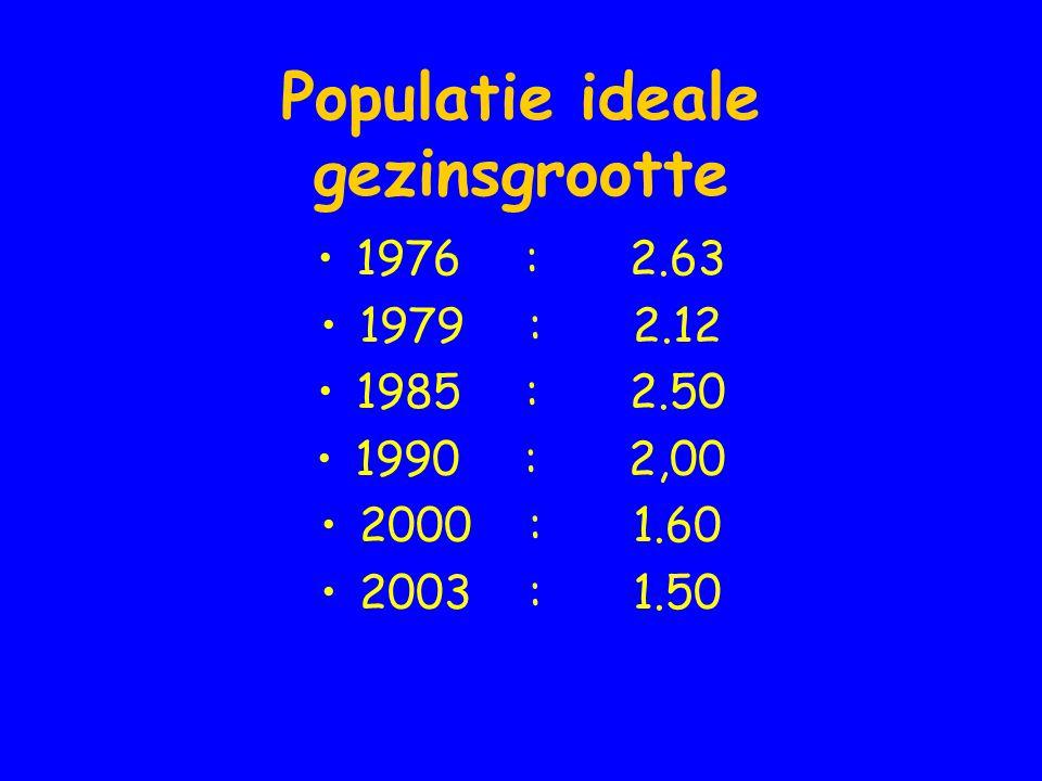 Populatie ideale gezinsgrootte