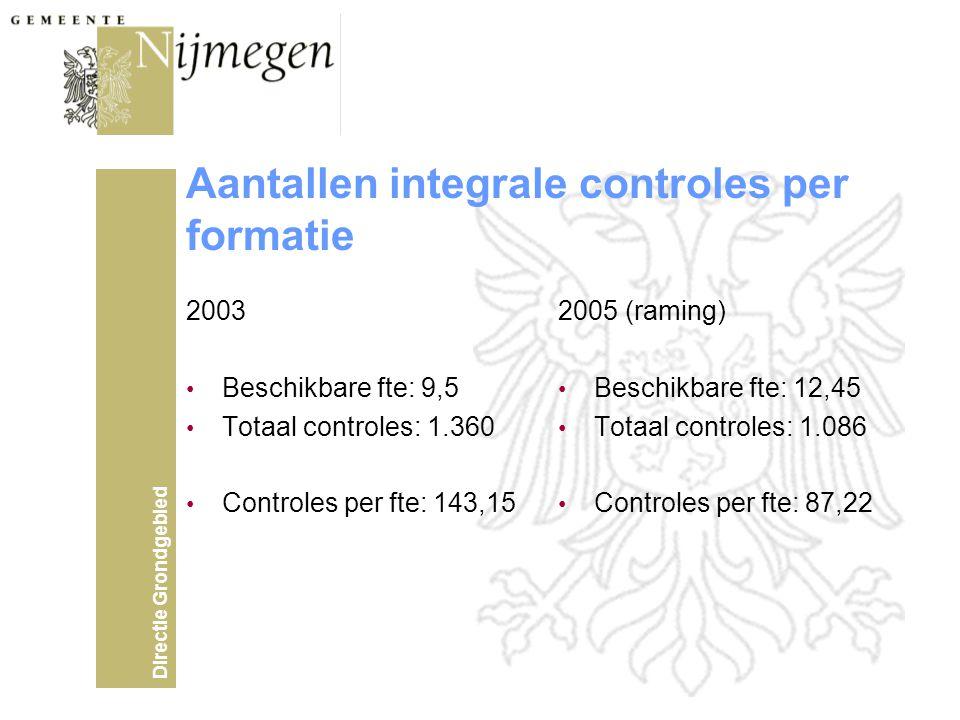 Aantallen integrale controles per formatie