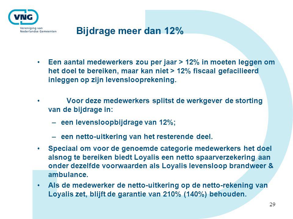 Bijdrage meer dan 12%
