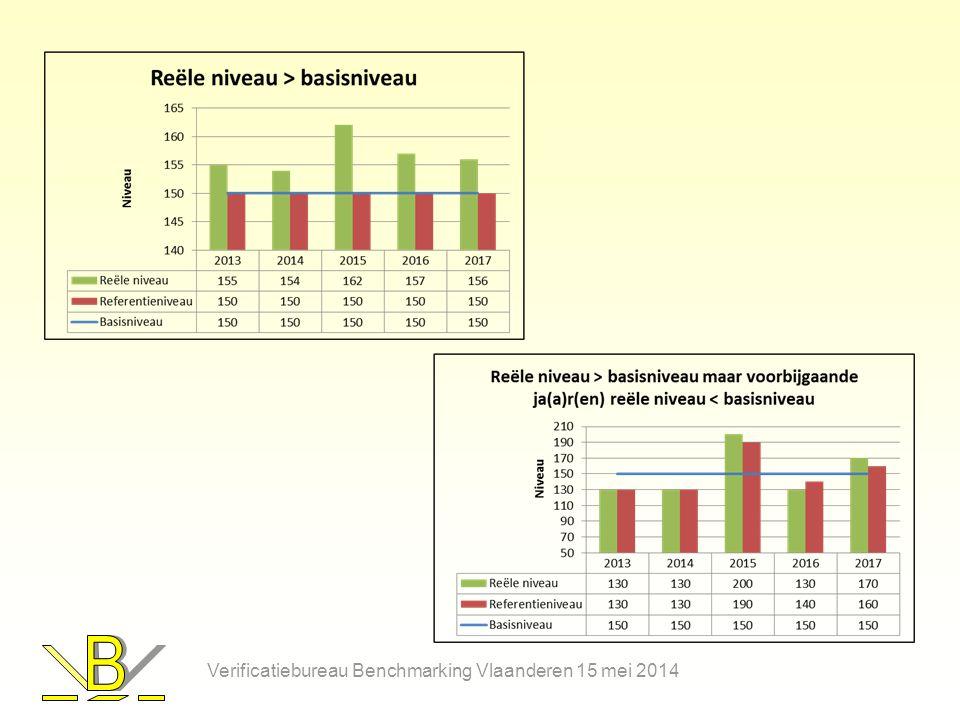 Verificatiebureau Benchmarking Vlaanderen 15 mei 2014