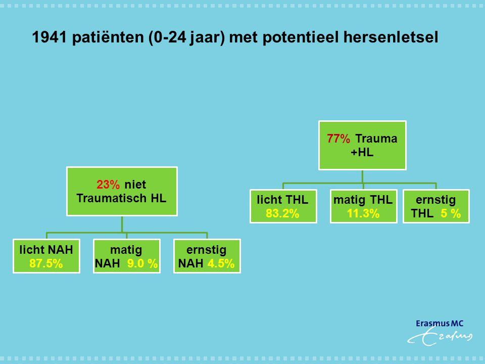 1941 patiënten (0-24 jaar) met potentieel hersenletsel