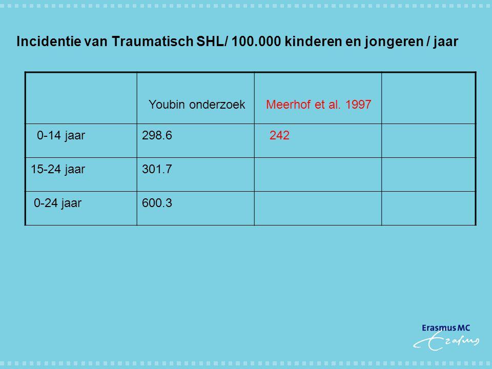 Incidentie van Traumatisch SHL/ 100.000 kinderen en jongeren / jaar