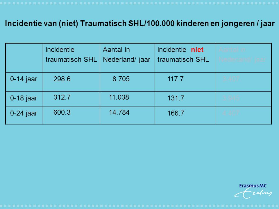 Incidentie van (niet) Traumatisch SHL/100