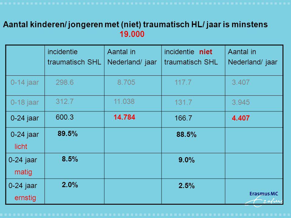 Aantal kinderen/ jongeren met (niet) traumatisch HL/ jaar is minstens