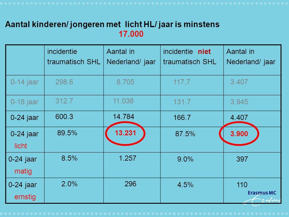 Aantal kinderen/ jongeren met licht HL/ jaar is minstens 17.000
