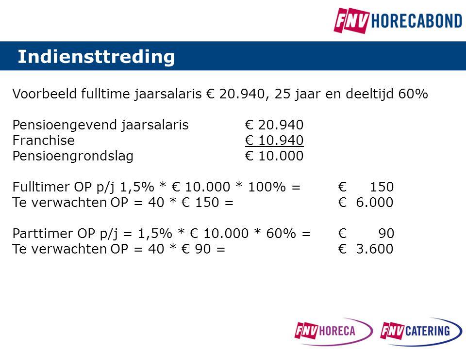 Indiensttreding Voorbeeld fulltime jaarsalaris € 20.940, 25 jaar en deeltijd 60% Pensioengevend jaarsalaris € 20.940.
