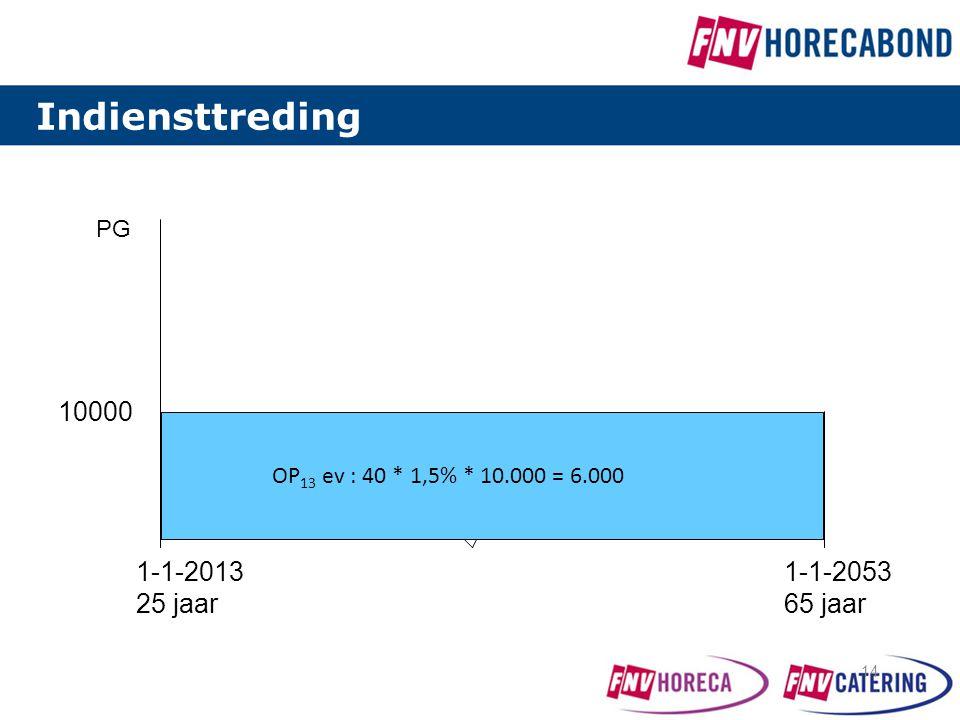Indiensttreding 10000 1-1-2013 25 jaar 1-1-2053 65 jaar PG