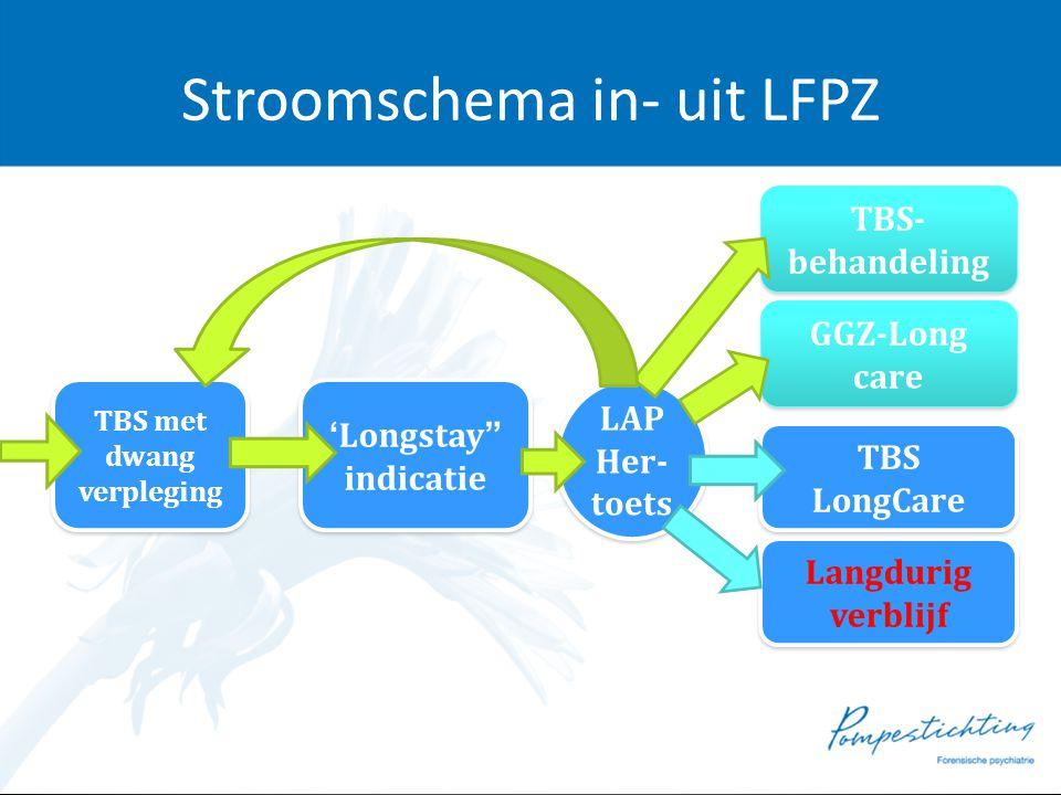 Stroomschema in- uit LFPZ