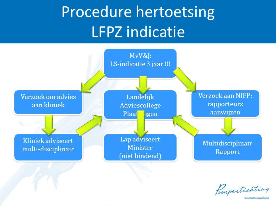Procedure hertoetsing LFPZ indicatie