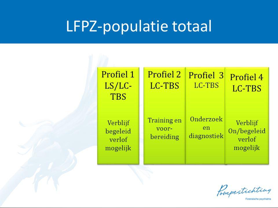 LFPZ-populatie totaal