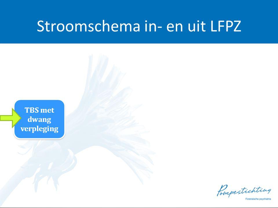 Stroomschema in- en uit LFPZ