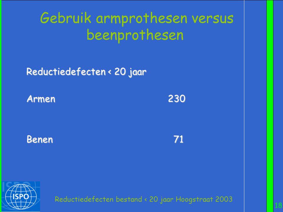Reductiedefecten bestand < 20 jaar Hoogstraat 2003
