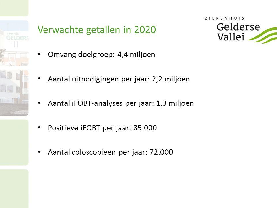 Verwachte getallen in 2020 Omvang doelgroep: 4,4 miljoen