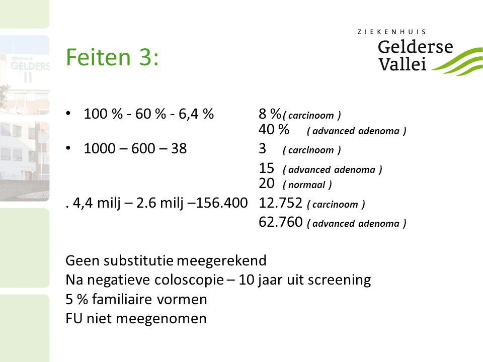 Feiten 3: 100 % - 60 % - 6,4 % 8 % ( carcinoom ) 40 % ( advanced adenoma ) 1000 – 600 – 38 3 ( carcinoom )